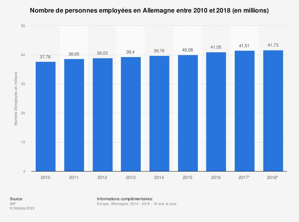 Statistique: Nombre de personnes employées en Allemagne entre 2010 et 2018 (en millions)  | Statista