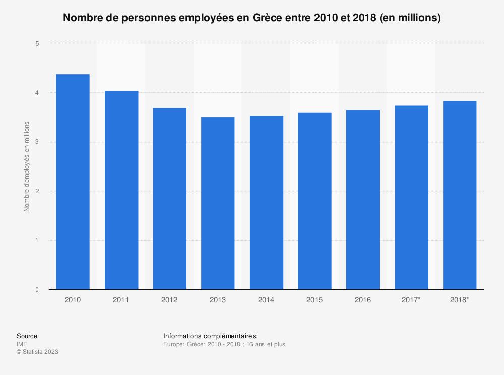 Statistique: Nombre de personnes employées en Grèce entre 2010 et 2018 (en millions)  | Statista