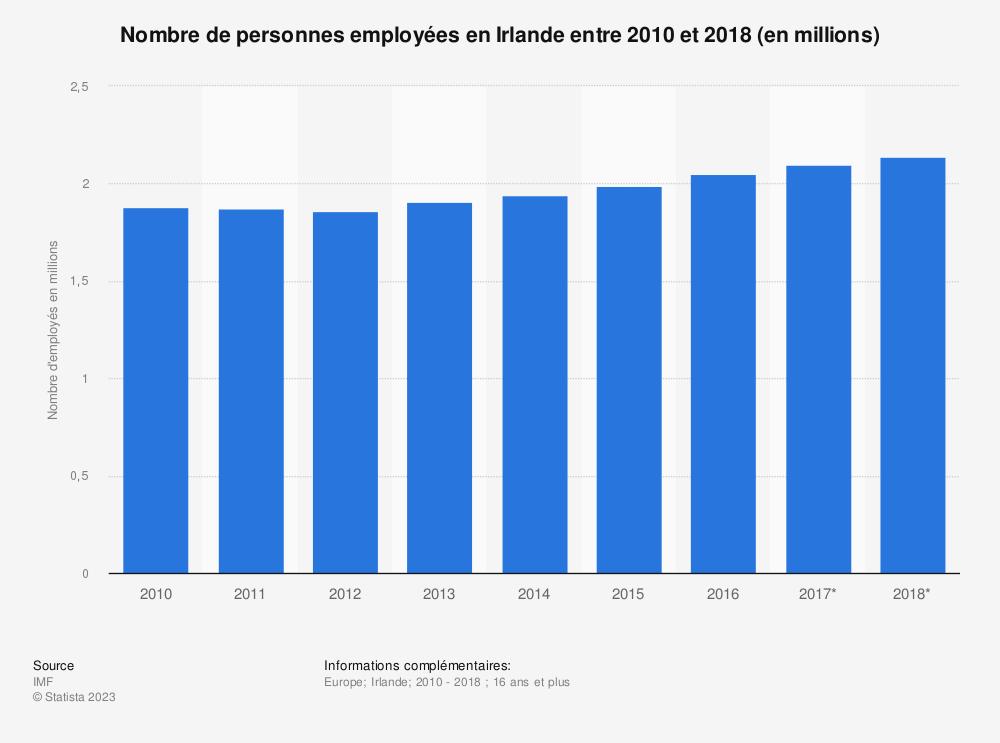 Statistique: Nombre de personnes employées en Irlande entre 2010 et 2018 (en millions)  | Statista