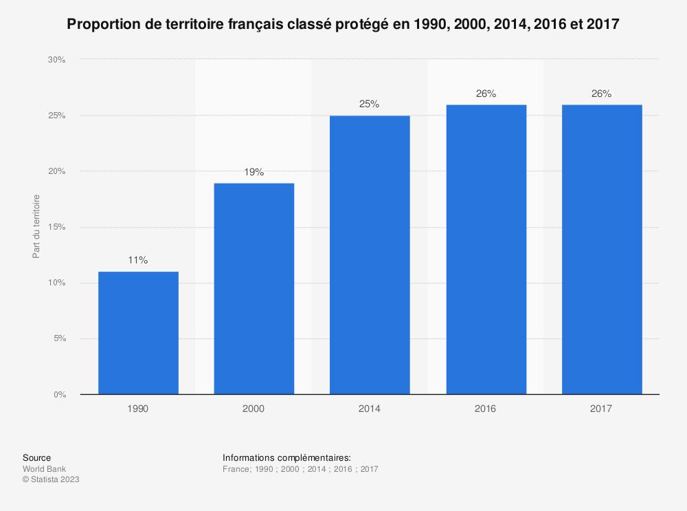 Statistique: Proportion de territoire français classé protégé en 1990, 2000, 2014, 2016 et 2017 | Statista