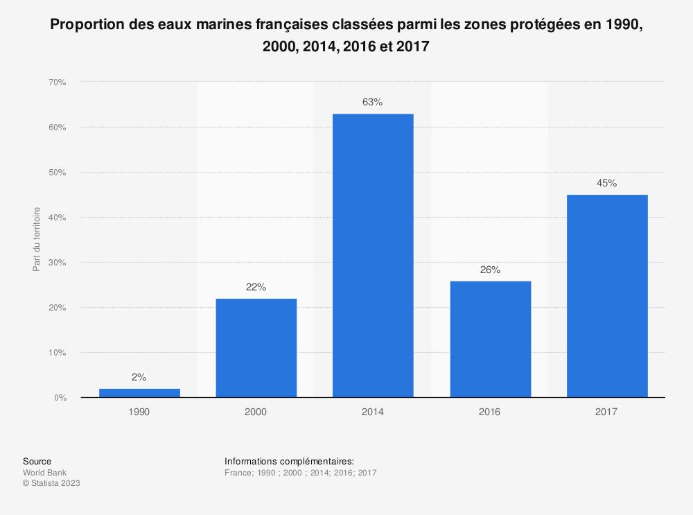 Statistique: Proportion des eaux marines françaises classées parmi les zones protégées en 1990, 2000, 2014, 2016 et 2017 | Statista