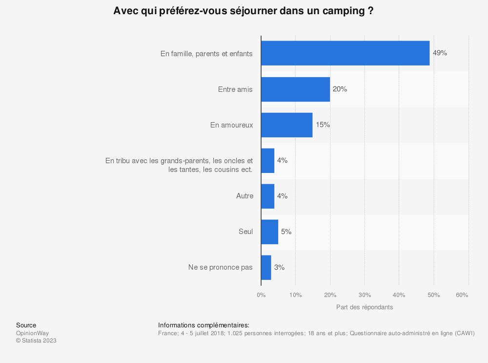 Statistique: Avec qui préférez-vous séjourner dans un camping ? | Statista
