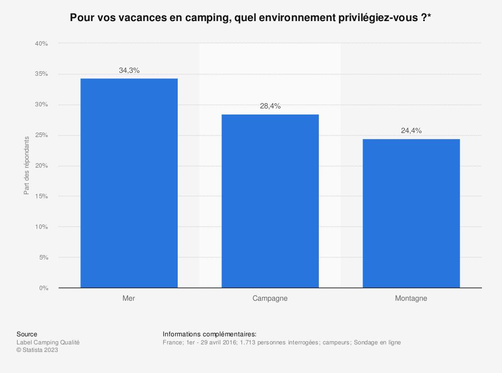 Statistique: Pour vos vacances en camping, quel environnement privilégiez-vous ?* | Statista