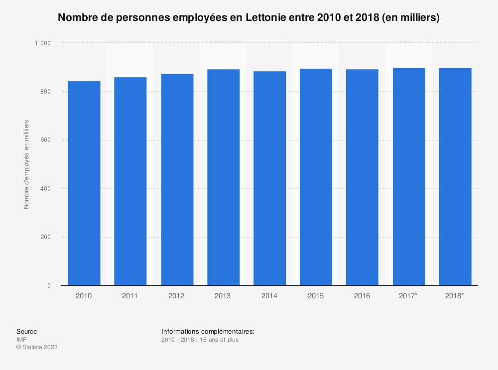 Statistique: Nombre de personnes employées en Lettonie entre 2010 et 2018 (en milliers)  | Statista