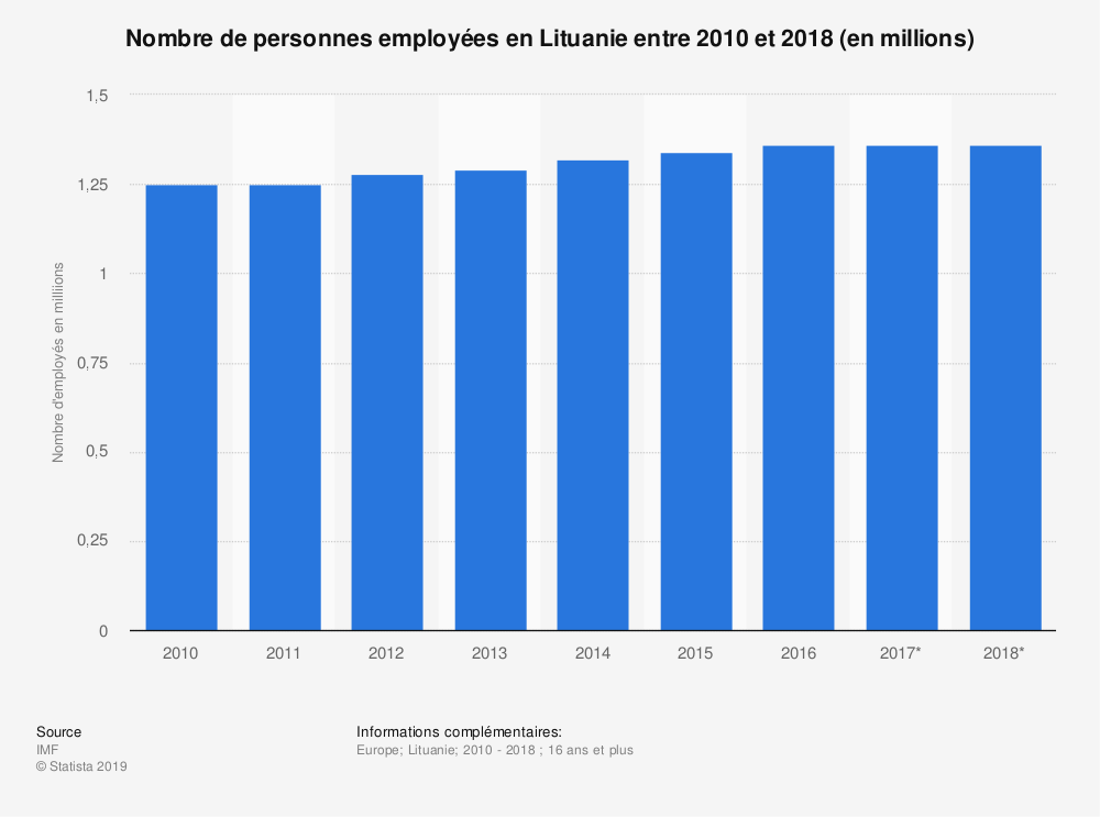 Statistique: Nombre de personnes employées en Lituanie entre 2010 et 2018 (en millions)  | Statista