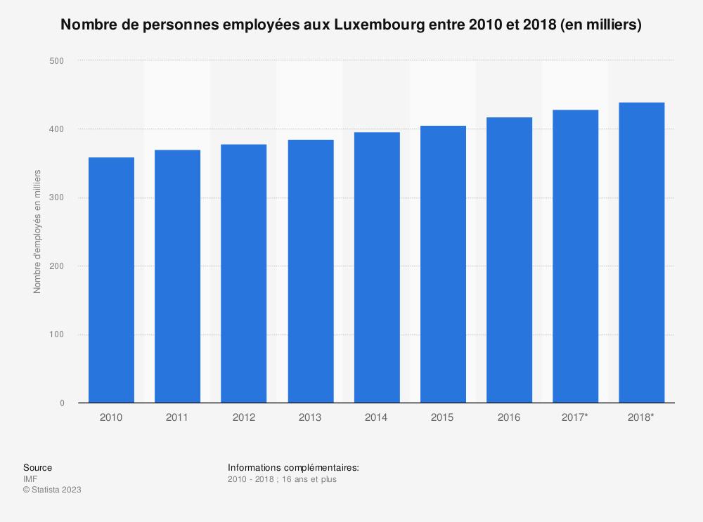 Statistique: Nombre de personnes employées aux Luxembourg entre 2010 et 2018 (en milliers)  | Statista