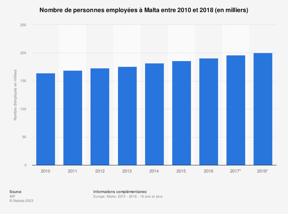 Statistique: Nombre de personnes employées à Malta entre 2010 et 2018 (en milliers)  | Statista