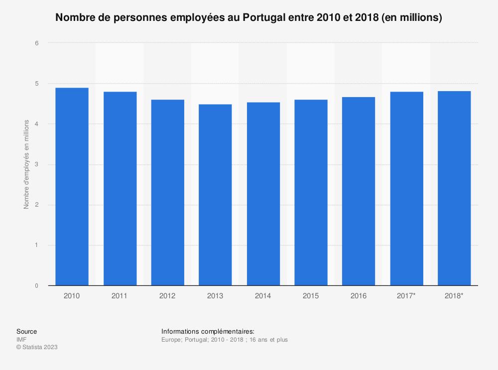 Statistique: Nombre de personnes employées au Portugal entre 2010 et 2018 (en millions)  | Statista