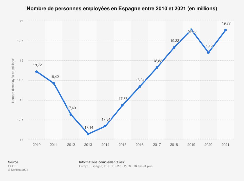 Statistique: Nombre de personnes employées en Espagne entre 2010 et 2018 (en millions)  | Statista