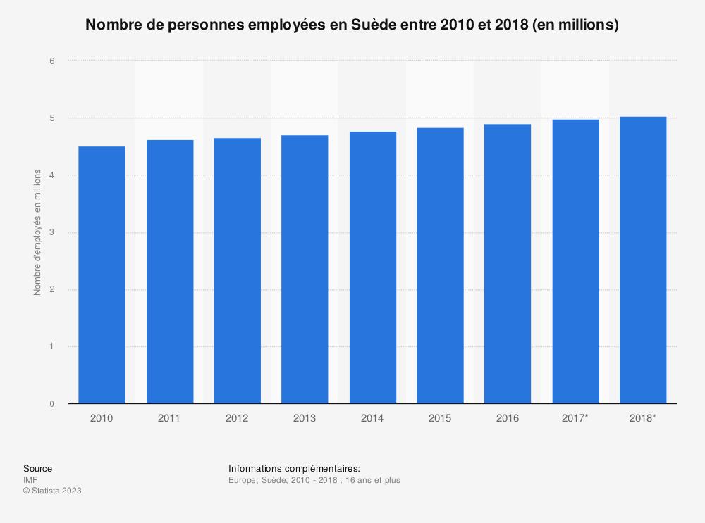 Statistique: Nombre de personnes employées en Suède entre 2010 et 2018 (en millions)  | Statista