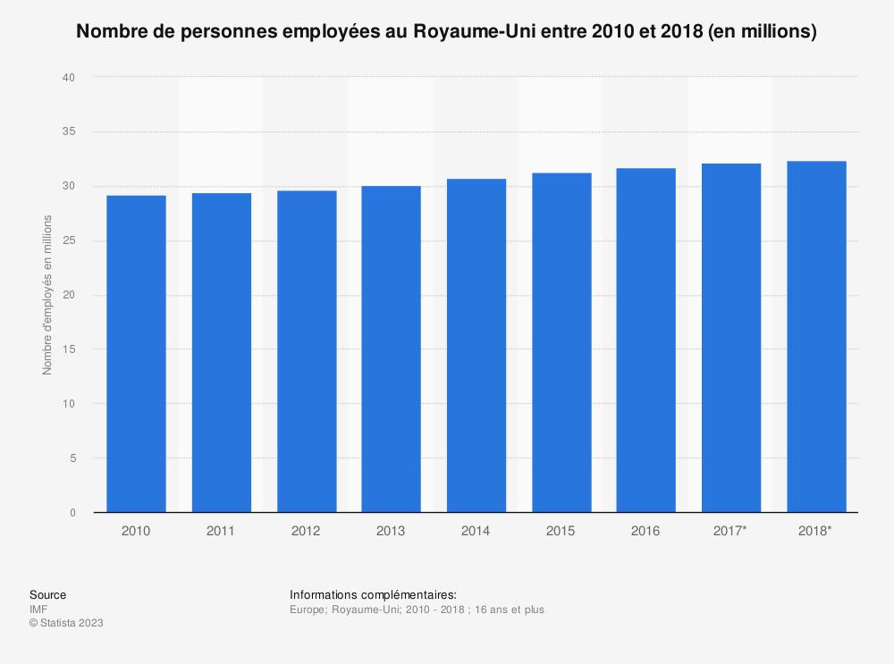 Statistique: Nombre de personnes employées au Royaume-Uni entre 2010 et 2018 (en millions)  | Statista