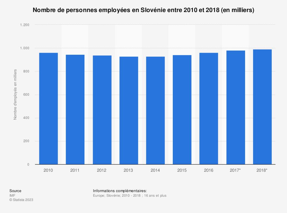 Statistique: Nombre de personnes employées en Slovénie entre 2010 et 2018 (en milliers)  | Statista