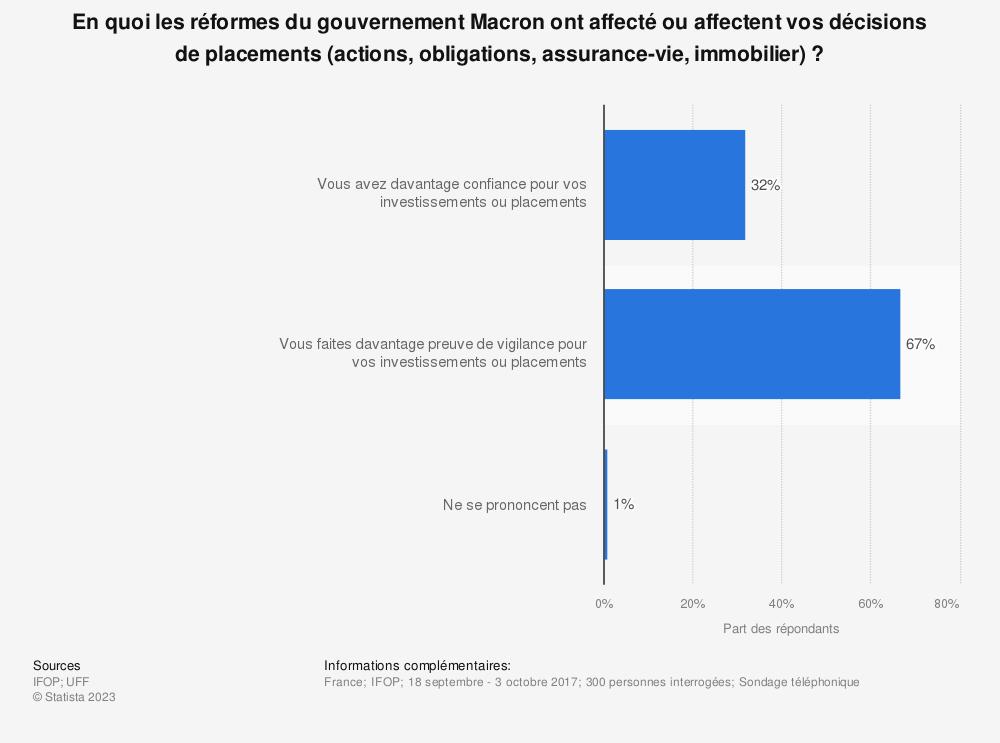 Statistique: En quoi les réformes du gouvernement Macron ont affecté ou affectent vos décisions de placements (actions, obligations, assurance-vie, immobilier) ? | Statista