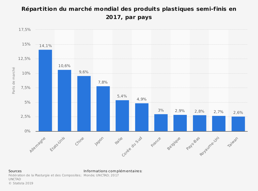 Statistique: Répartition du marché mondial des produits plastiques semi-finis en 2017, par pays | Statista
