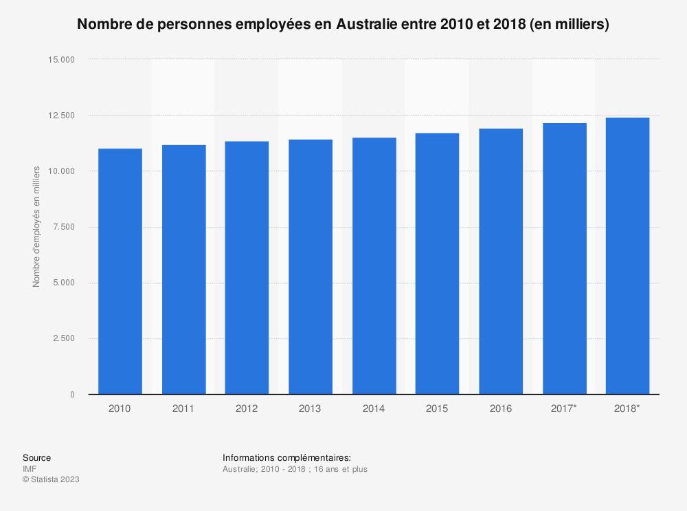 Statistique: Nombre de personnes employées en Australie entre 2010 et 2018 (en milliers)  | Statista