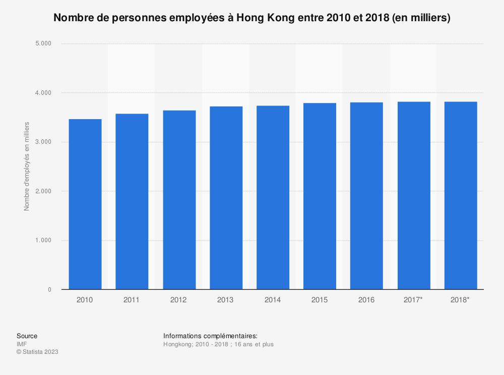 Statistique: Nombre de personnes employées à Hong Kong entre 2010 et 2018 (en milliers)  | Statista