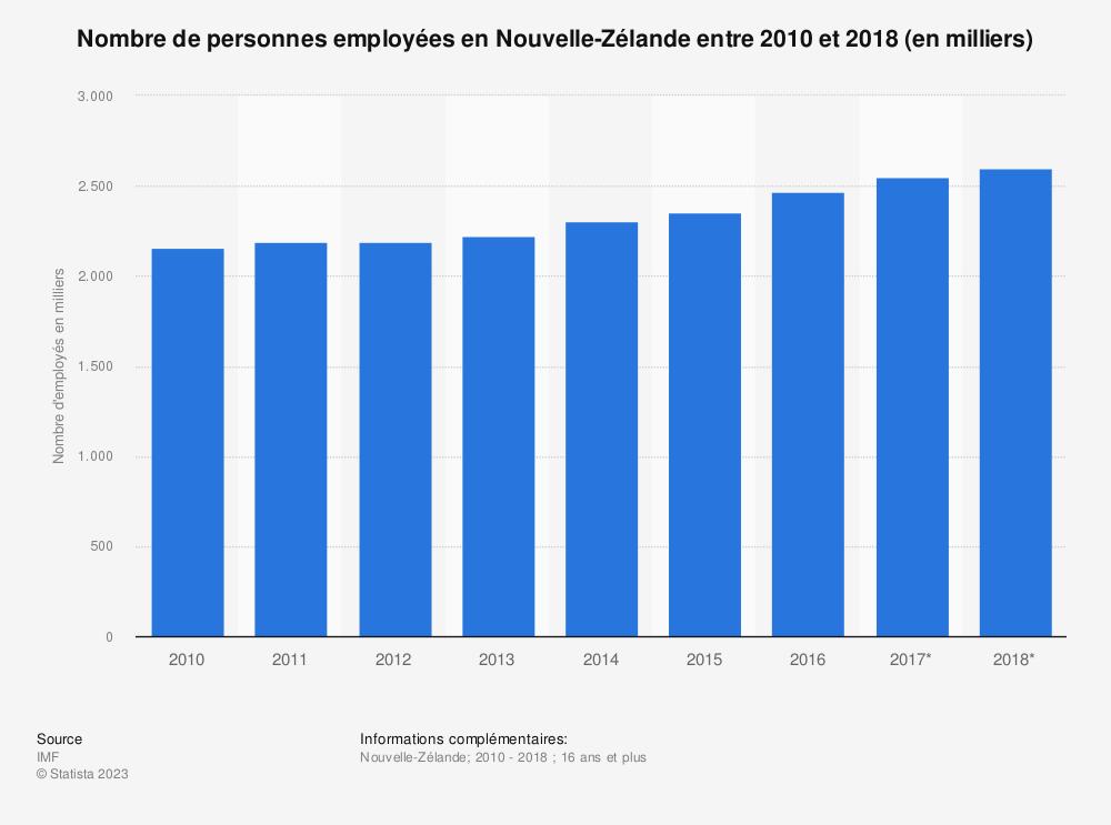 Statistique: Nombre de personnes employées en Nouvelle-Zélande entre 2010 et 2018 (en milliers)  | Statista