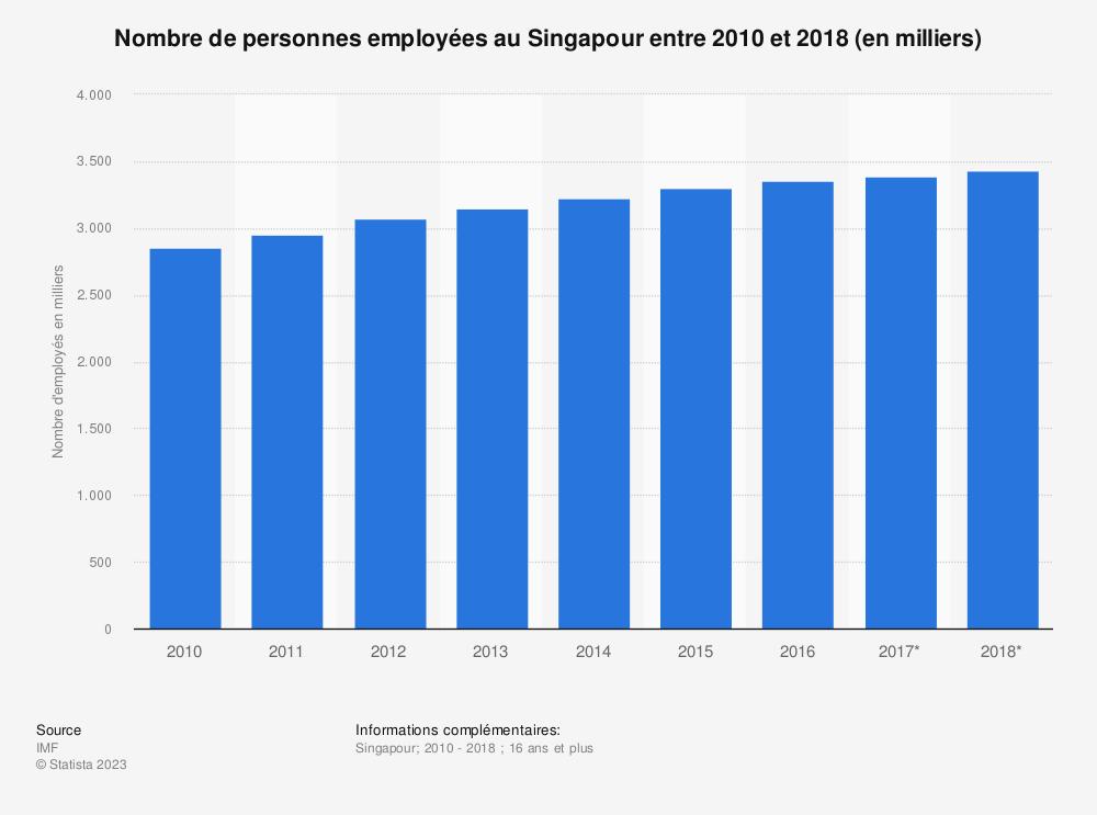Statistique: Nombre de personnes employées au Singapour entre 2010 et 2018 (en milliers)  | Statista
