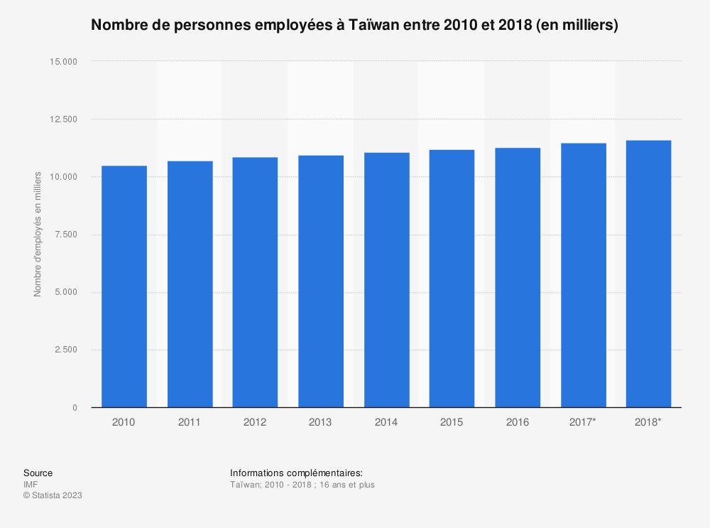 Statistique: Nombre de personnes employées à Taïwan entre 2010 et 2018 (en milliers)  | Statista