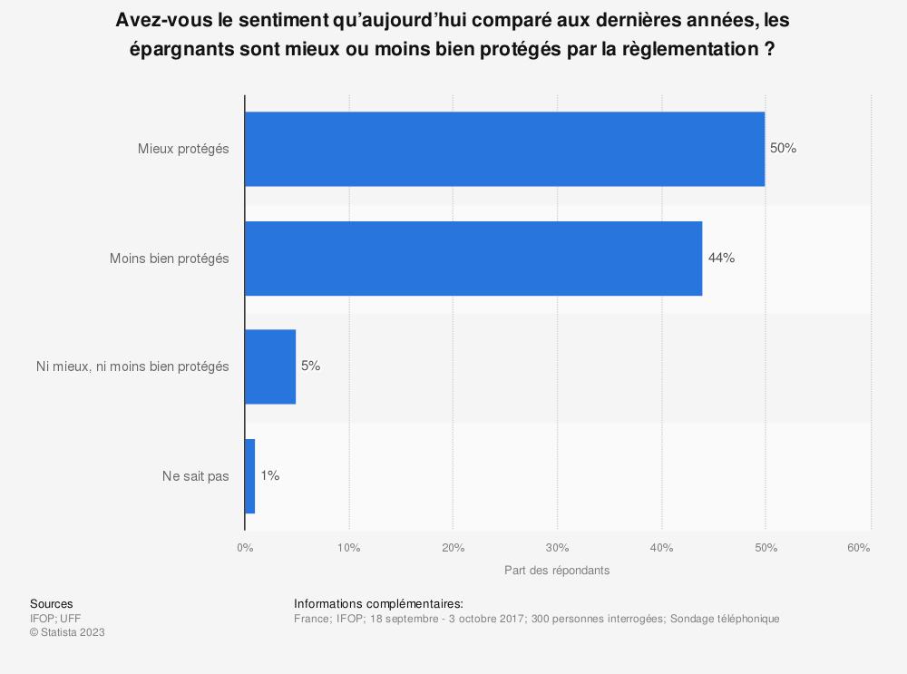 Statistique: Avez-vous le sentiment qu'aujourd'hui comparé aux dernières années, les épargnants sont mieux ou moins bien protégés par la règlementation ? | Statista