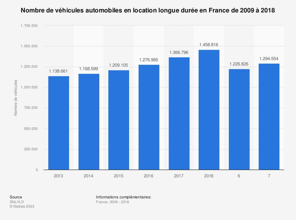 Statistique: Nombre de véhicules automobiles en location longue durée en France de 2009 à 2018 | Statista