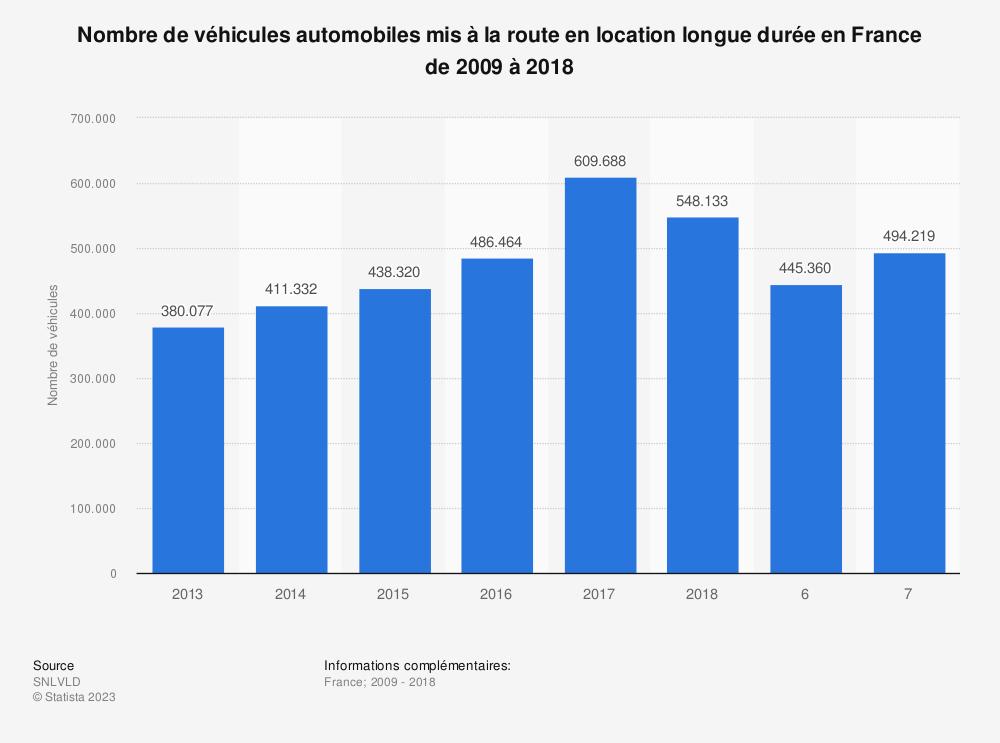 Statistique: Nombre de véhicules automobiles mis à la route en location longue durée en France de 2009 à 2018 | Statista