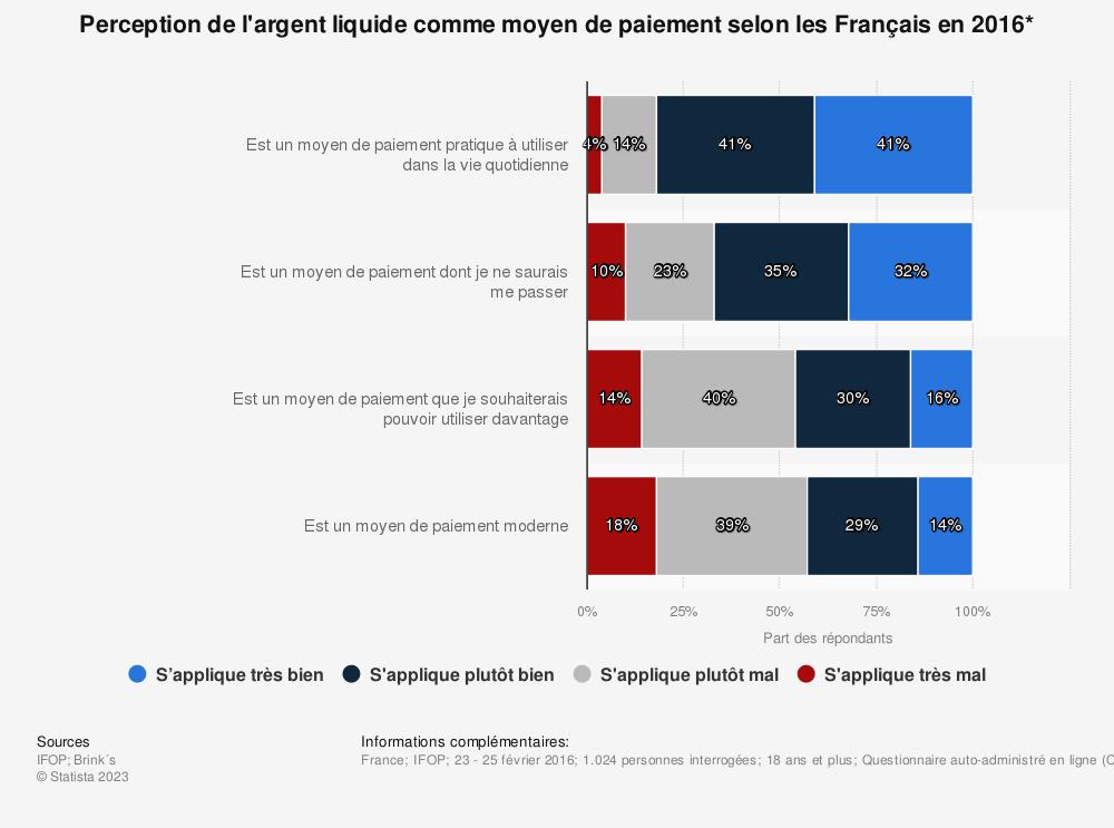 Statistique: Perception de l'argent liquide comme moyen de paiement selon les Français en 2016* | Statista
