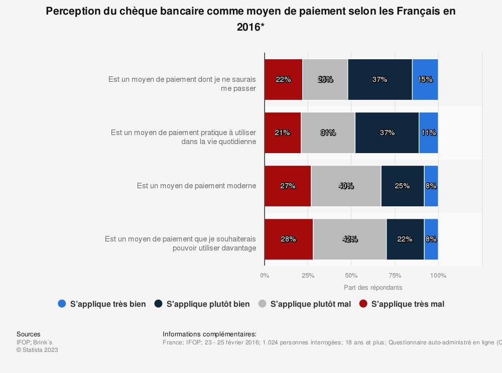 Statistique: Perception du chèque bancaire comme moyen de paiement selon les Français en 2016* | Statista