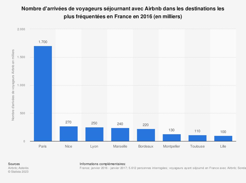 Statistique: Nombre d'arrivées de voyageurs séjournant avec Airbnb dans les destinations les plus fréquentées en France en 2016 (en milliers) | Statista