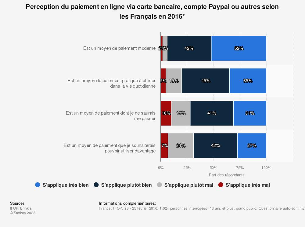 Statistique: Perception du paiement en ligne via carte bancaire, compte Paypal ou autres selon les Français en 2016* | Statista