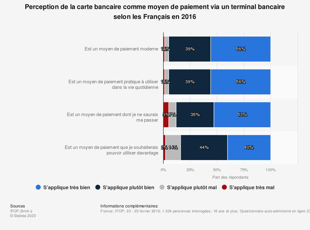 Statistique: Perception de la carte bancaire comme moyen de paiement via un terminal bancaire selon les Français en 2016 | Statista