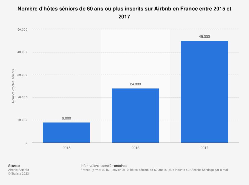 Statistique: Nombre d'hôtes séniors de 60 ans ou plus inscrits sur Airbnb en France entre 2015 et 2017 | Statista