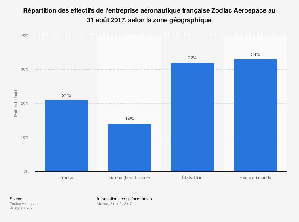 Statistique: Répartition des effectifs de l'entreprise aéronautique française Zodiac Aerospace au 31 août 2017, selon la zone géographique  | Statista