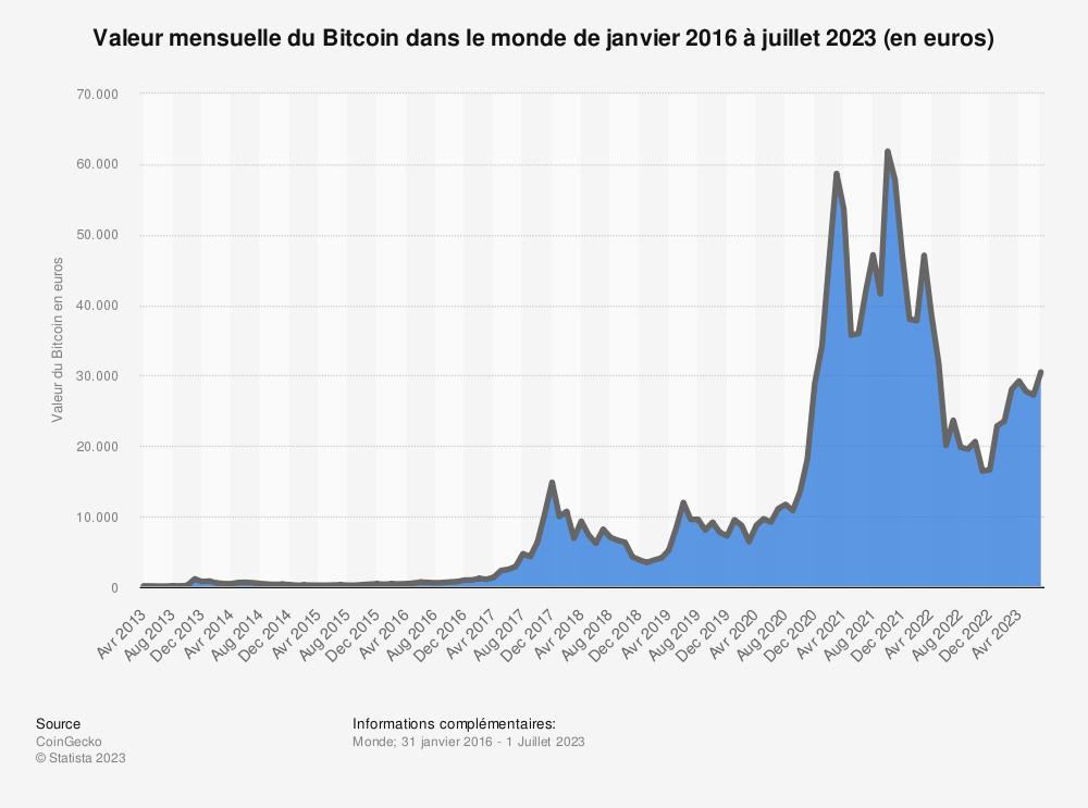 Statistique: Indice du prix du bitcoin de janvier 2016 à avril 2019 (en euros) | Statista