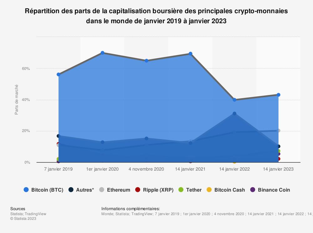 Statistique: Répartition des parts de la capitalisation boursière des principales crypto-monnaies dans le monde de 2019 à 2020 | Statista