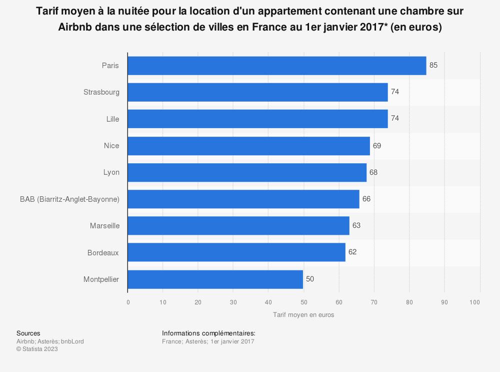 Statistique: Tarif moyen à la nuitée pour la location d'un appartement contenant une chambre sur Airbnb dans une sélection de villes en France au 1er janvier 2017* (en euros) | Statista