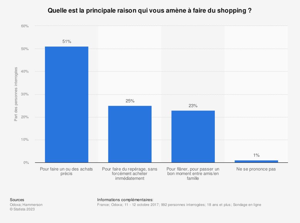 Statistique: Quelle est la principale raison qui vous amène à faire du shopping? | Statista