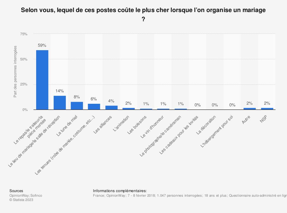 Statistique: Selon vous, lequel de ces postes coûte le plus cher lorsque l'on organise un mariage ? | Statista