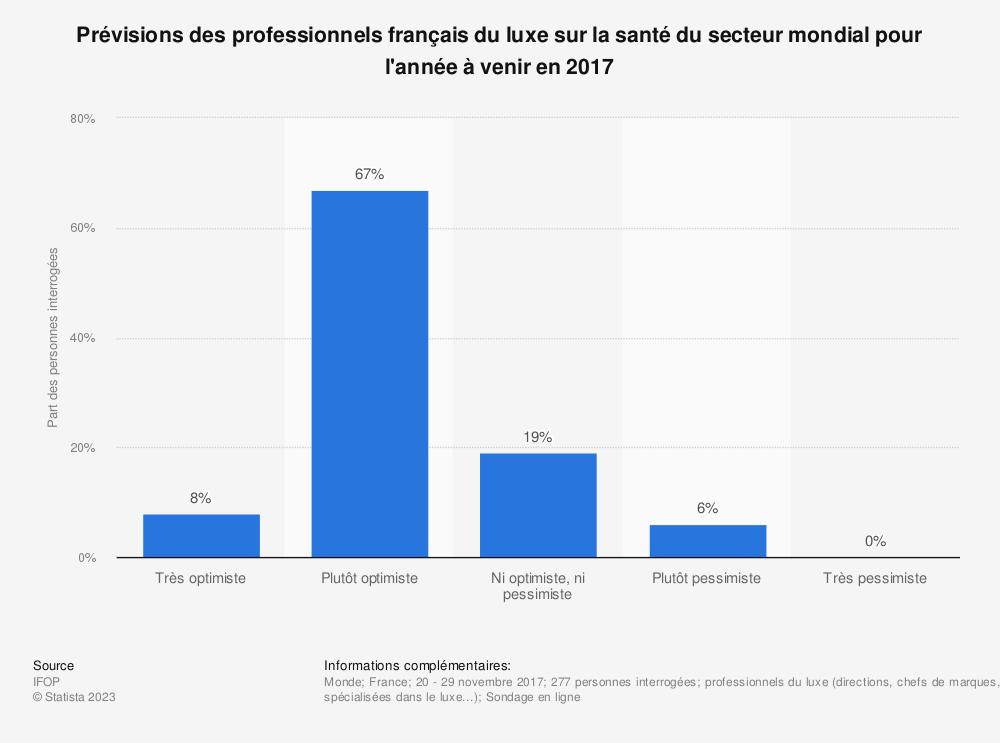 Statistique: Prévisions des professionnels français du luxe sur la santé du secteur mondial pour l'année à venir en 2017 | Statista
