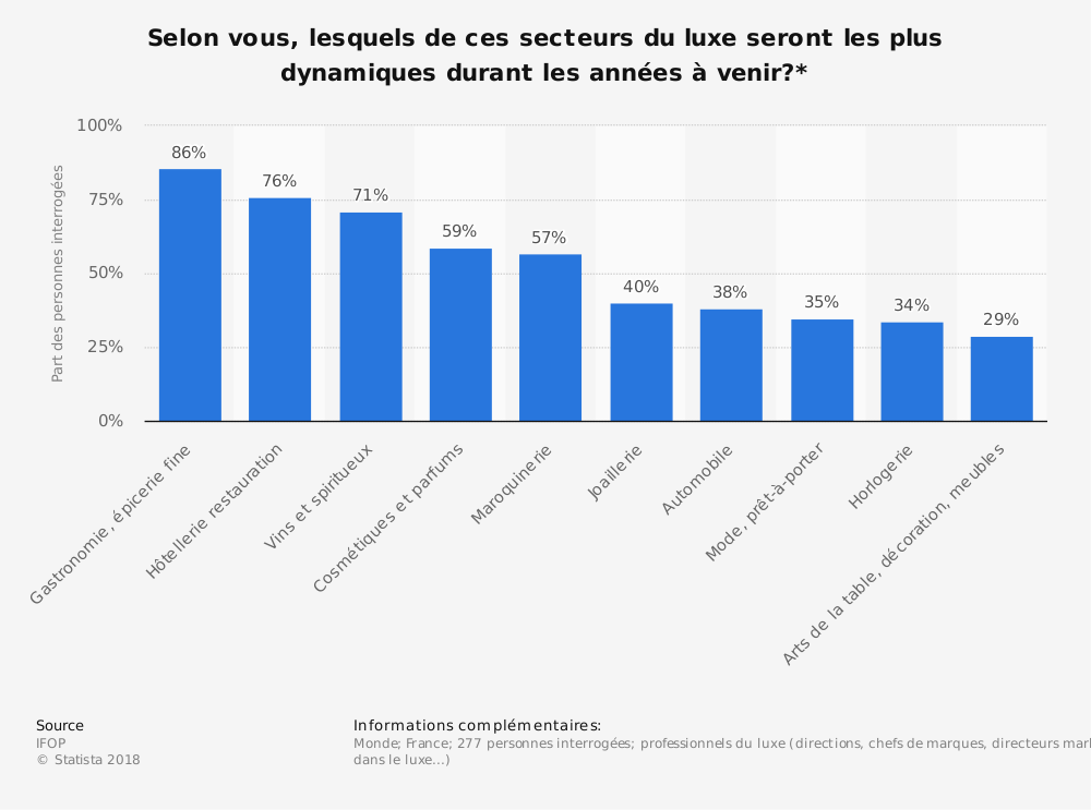 Statistique: Selon vous, lesquels de ces secteurs du luxe seront les plus dynamiques durant les années à venir?* | Statista