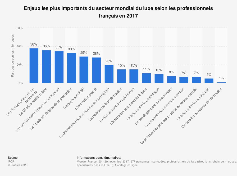 Statistique: Enjeux les plus importants du secteur mondial du luxe selon les professionnels français en 2017 | Statista