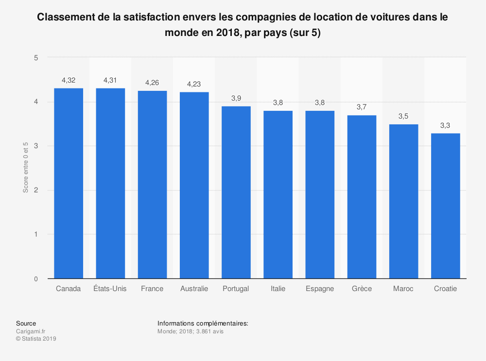 Statistique: Classement de la satisfaction envers les compagnies de location de voitures dans le monde en 2018, par pays (sur 5) | Statista