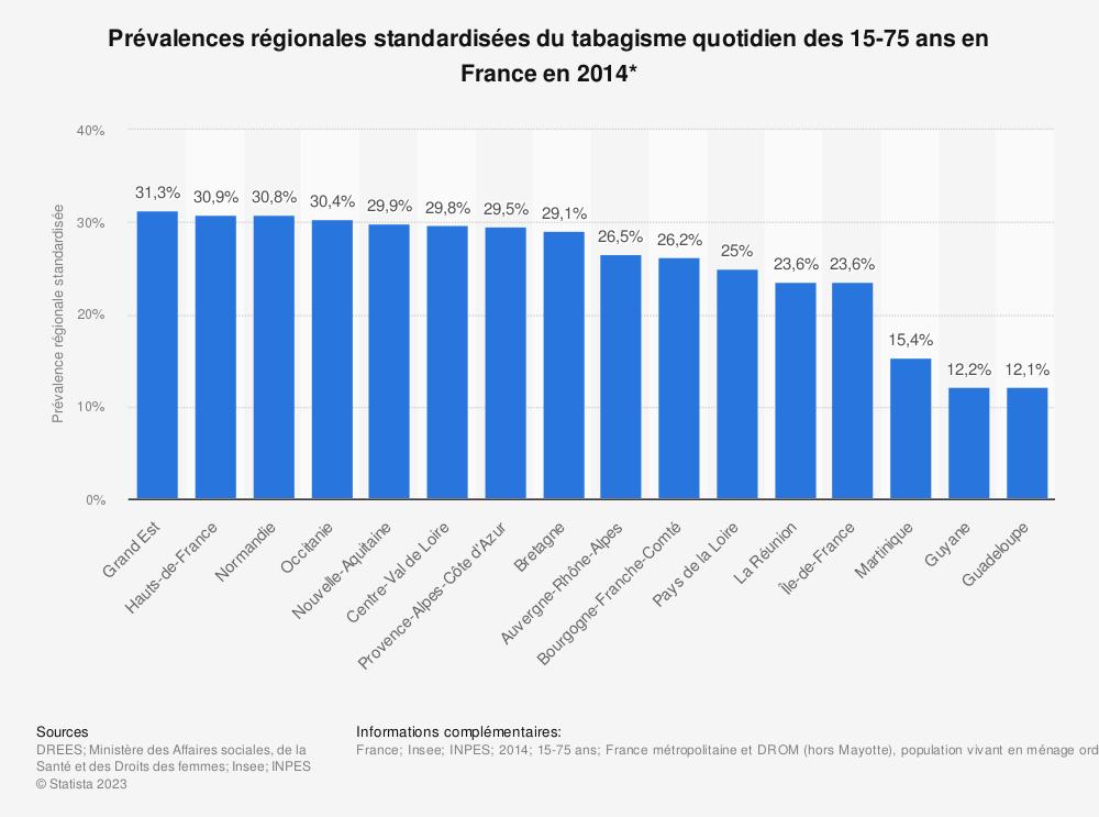 Statistique: Prévalences régionales standardisées du tabagisme quotidien des 15-75 ans en France en 2014* | Statista