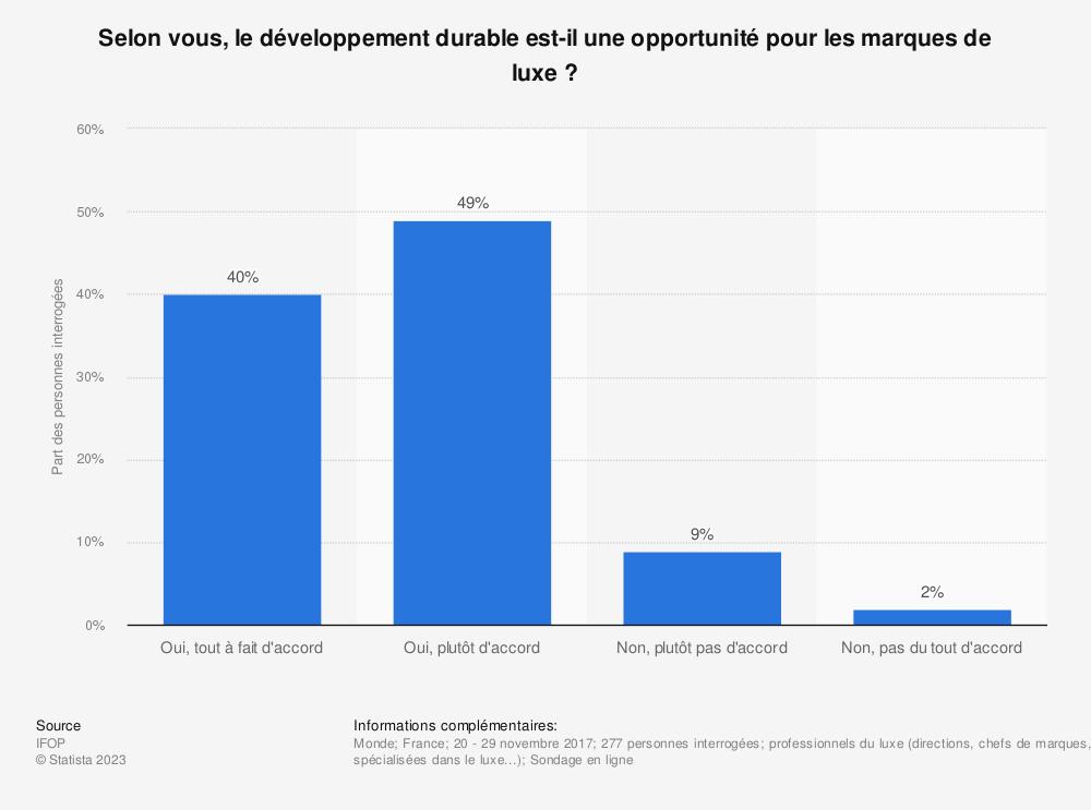 Statistique: Selon vous, le développement durable est-il une opportunité pour les marques de luxe ? | Statista