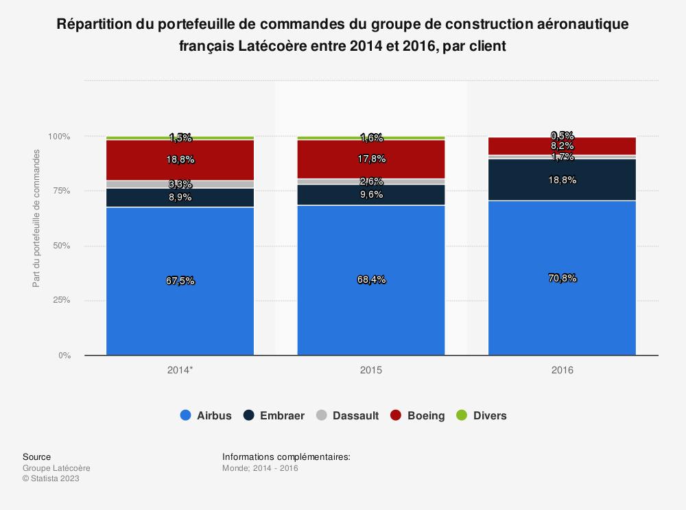 Statistique: Répartition du portefeuille de commandes du groupe de construction aéronautique français Latécoère entre 2014 et 2016, par client | Statista