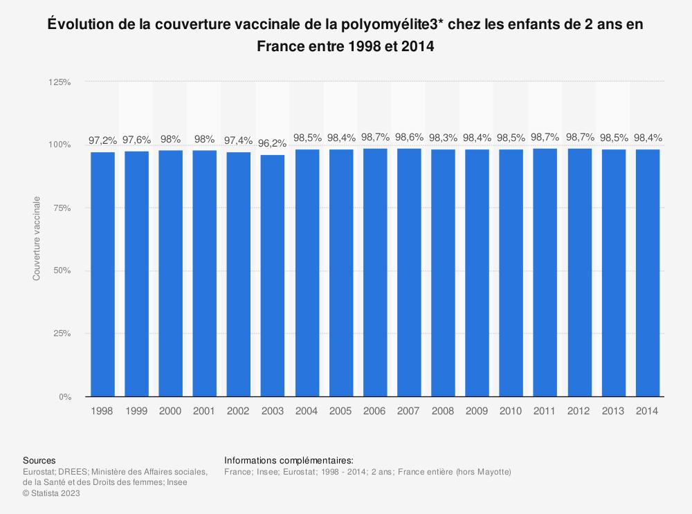 Statistique: Évolution de la couverture vaccinale de la polyomyélite3* chez les enfants de 2 ans en France entre 1998 et 2014  | Statista