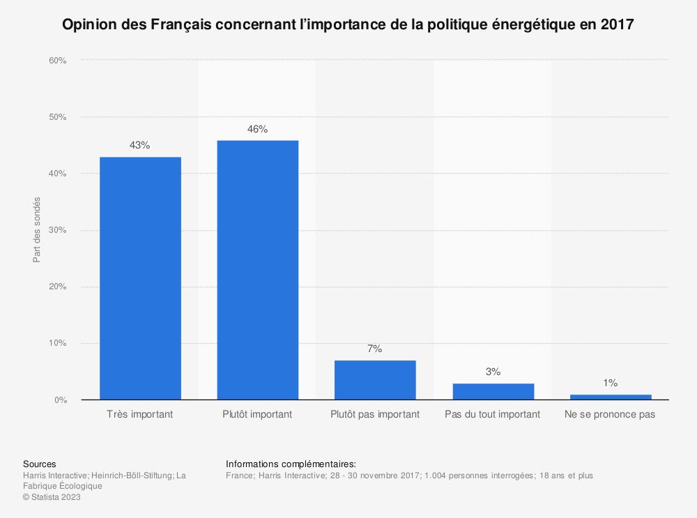 Statistique: Opinion des Français concernant l'importance de la politique énergétique en 2017 | Statista