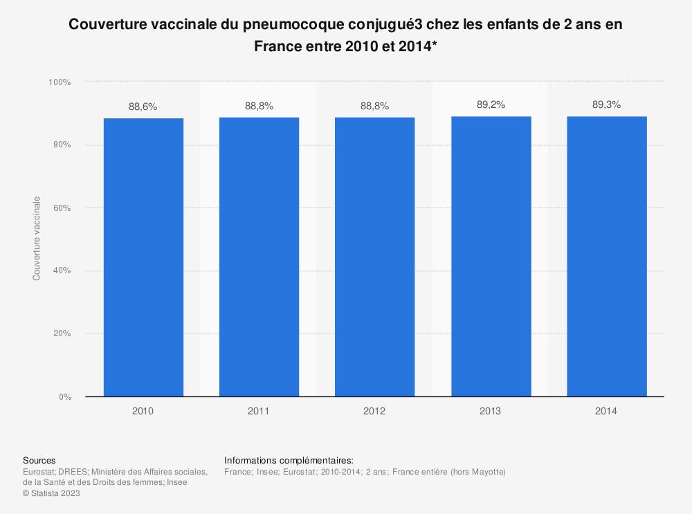 Statistique: Couverture vaccinale du pneumocoque conjugué3 chez les enfants de 2 ans en France entre 2010 et 2014* | Statista