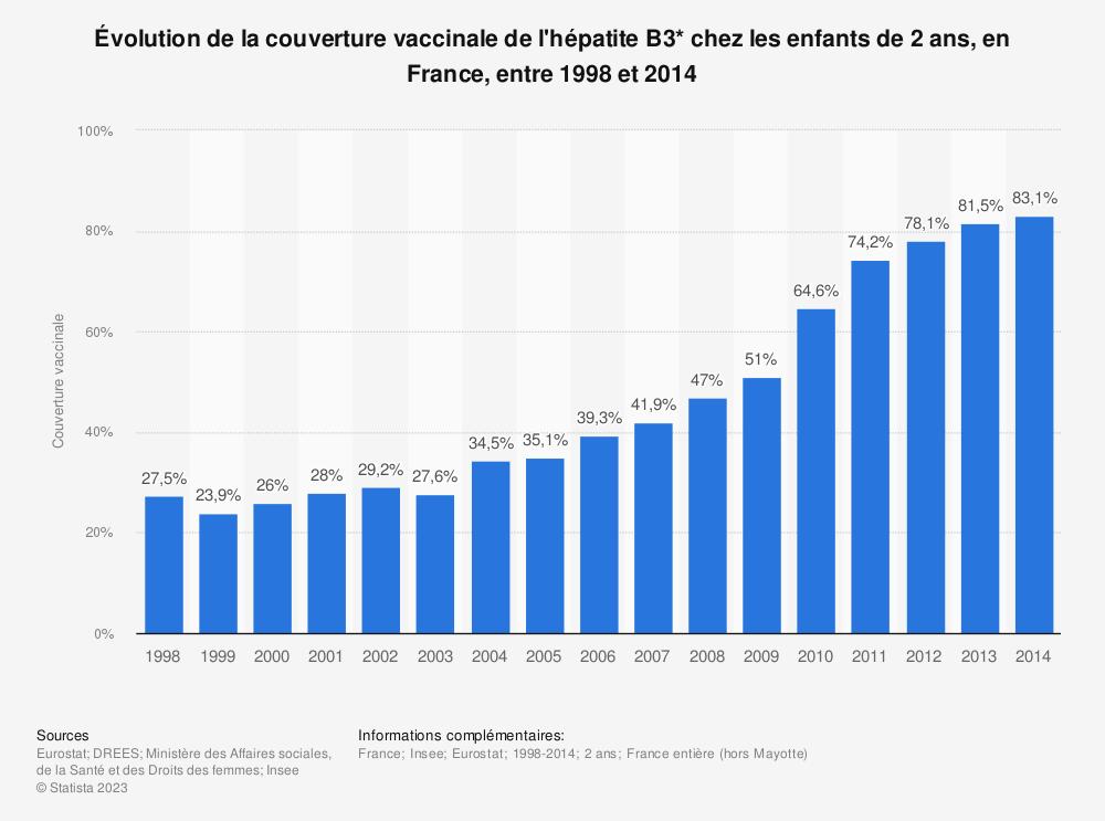 Statistique: Évolution de la couverture vaccinale de l'hépatite B3* chez les enfants de 2 ans, en France, entre 1998 et 2014  | Statista