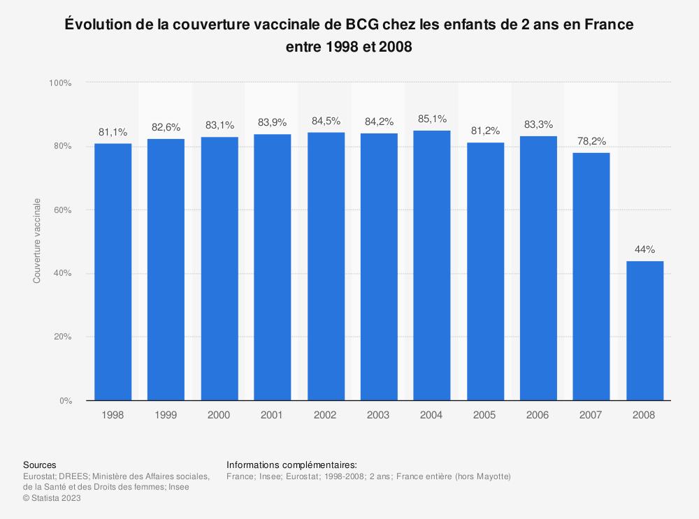 Statistique: Évolution de la couverture vaccinale de BCG chez les enfants de 2 ans en France entre 1998 et 2008  | Statista
